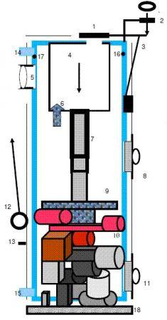 STROPUVA - Kazán szerkezete